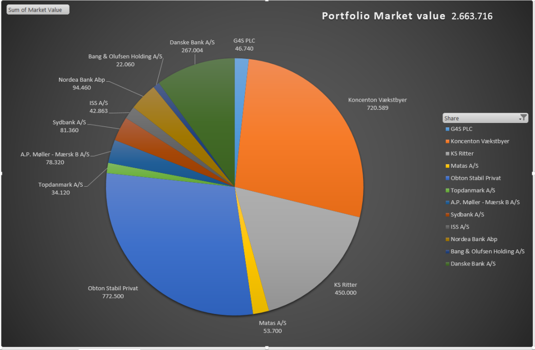 Portfolio market value 09092019