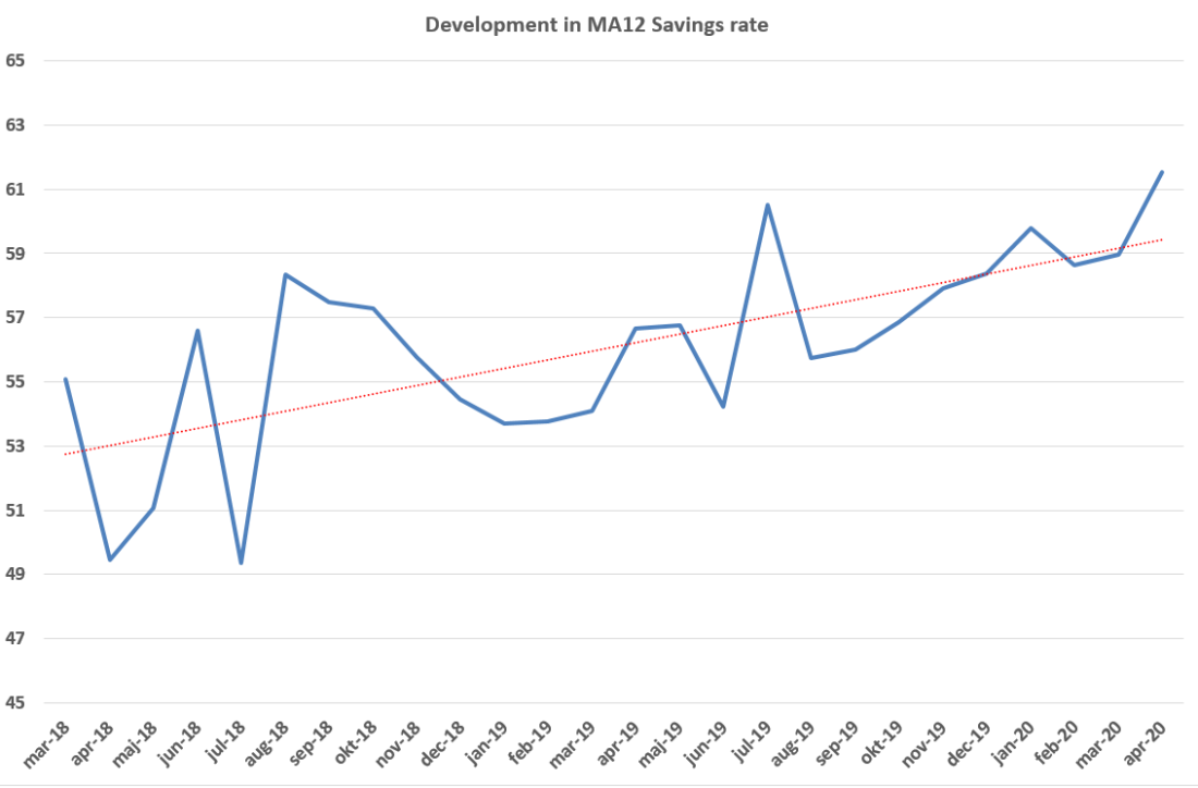 MA12 savings rate april 2020